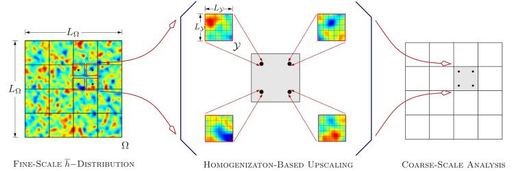 Stochastic Multiscale Modeling in Lubrication